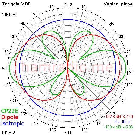isotropic-dipole-cp22e_4nec2plot-1