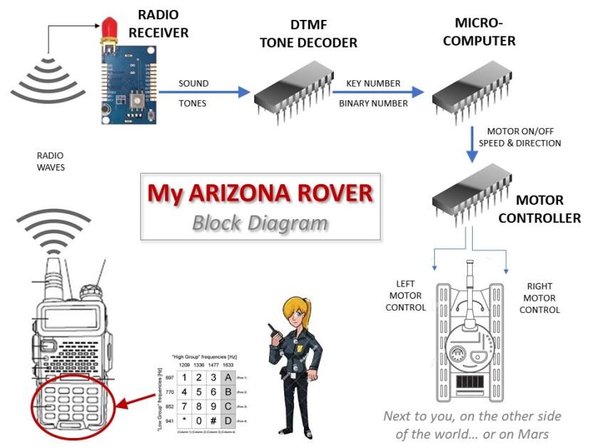 Aps arizona rover do it yourself guide hamseatingchicken arizona rover overview solutioingenieria Image collections