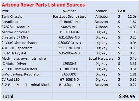 Arizona Rover Parts Sources