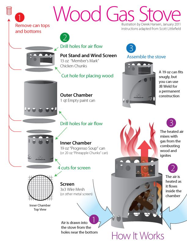 backpackerstove