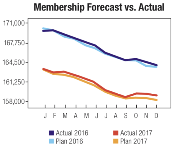 membership-forecast-vs-actual